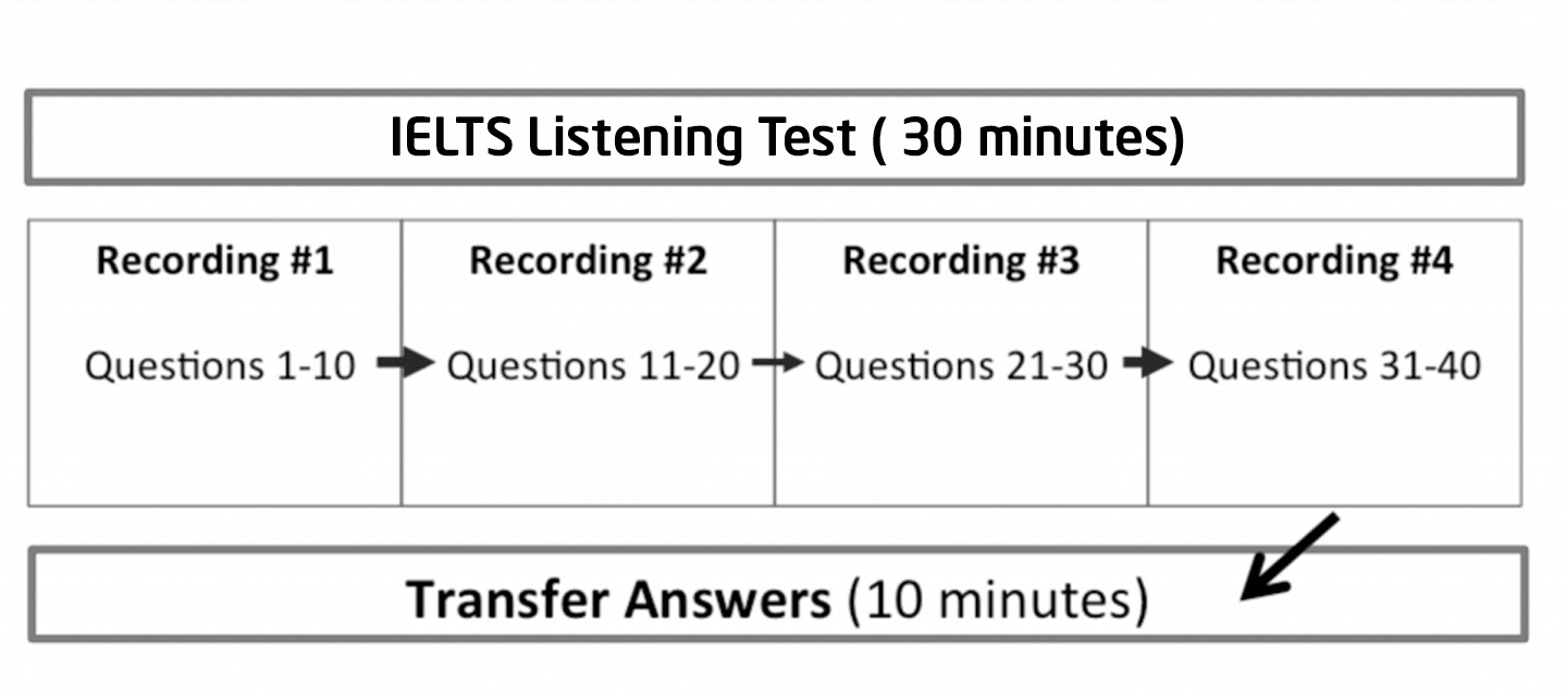 luyện nghe ielts 5.0
